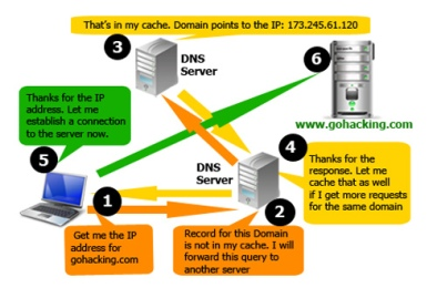 How does DNS works?